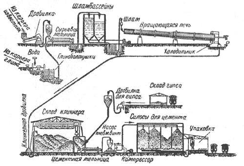 Схема технологи производства цемента.
